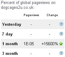 Page Views up 15,600%