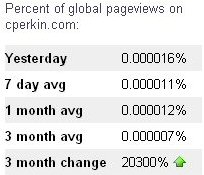 Page views up 20,300%, Newcastle SEO