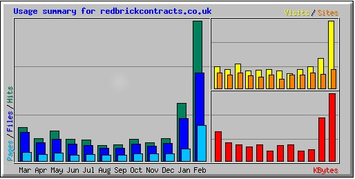 Graph of February 2011