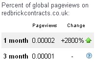 global pageview up 2,800%