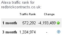 Alexa traffic rank of 572,000, up 4.1 million